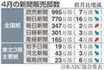 2011年4月の新聞販売部数(ABC協会発表)Sankei Bizより.jpg